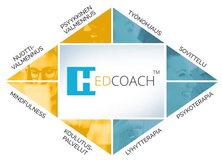 Hedcoach-logo, jonka ympärillä on kuvattu palvelukokonaisuus, joka koostuu valmennuksista, työnohjauksesta, terapiasta, koulutuspalveluista ja sovittelusta