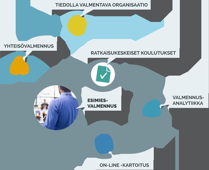 Valmennuksen kulku: keskiössä esimiesten valmennus, jota tuetaan kartoituksilla, analyysilla ja koulutustyöllä. Tavoitteena on liikkua kohti itsenäisesti toimivaa organisaatiota.