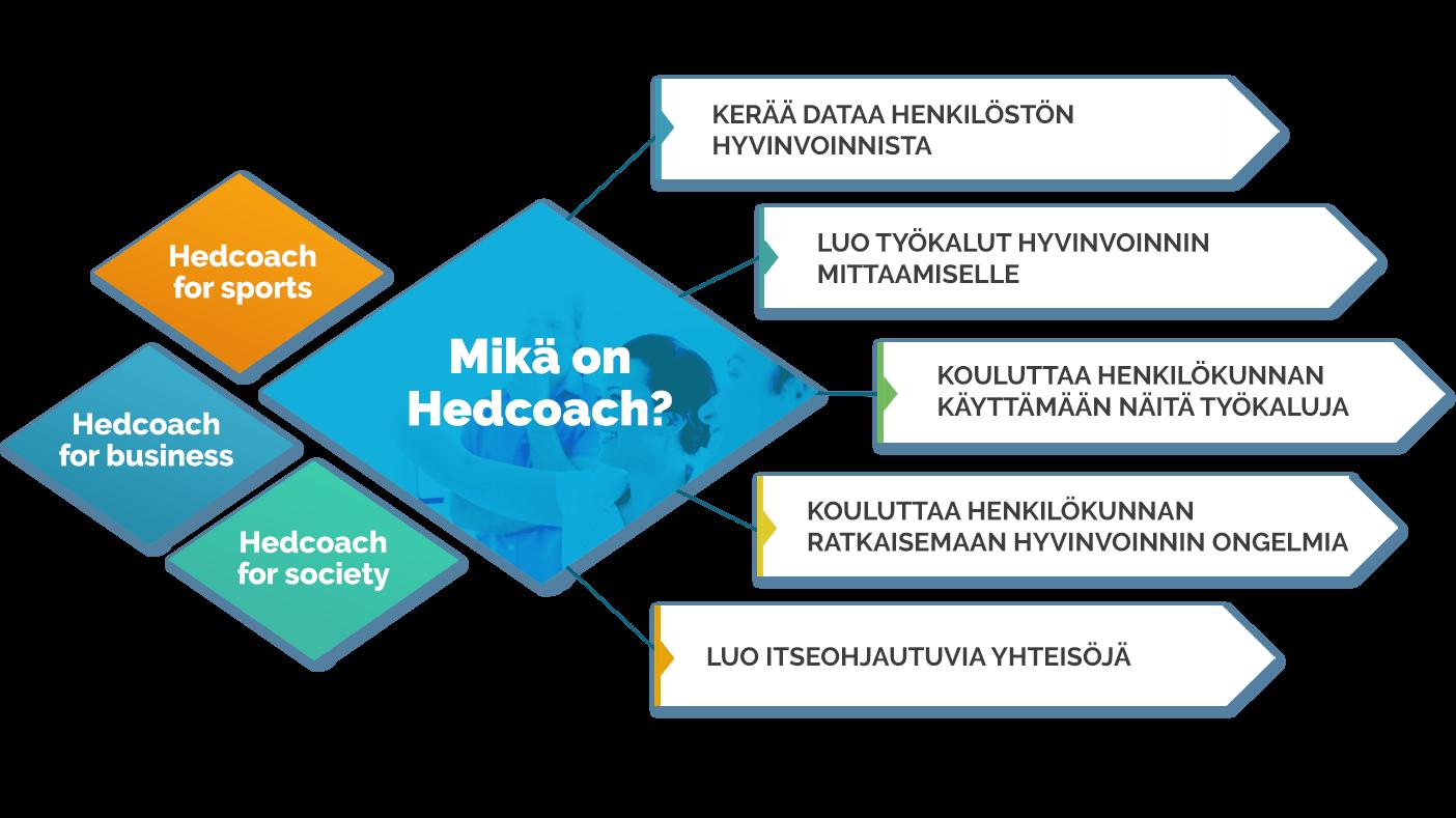 Hedcoach valmennus: keraa dataa hyvinvoinnista, luo työkalut datan mittaamiseen, opettaa työkalujen käytön henkilökunnalle, puuttuu hyvinvoinnin ongelmiin ja luo itseohjautuvia yhteisöjä
