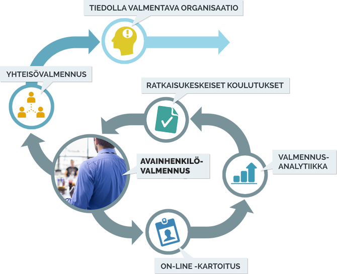 Kaavio, jonka keskiössä on avainhenkilövalmennus, jota muut valmennuksen osat, kuten kyselytutkimus, analytiikan tekeminen ja koulutukset tukevat